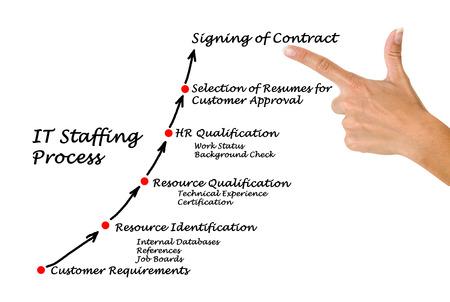 human resource management: IT Staffing process