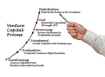 venture: Venture Capital Process