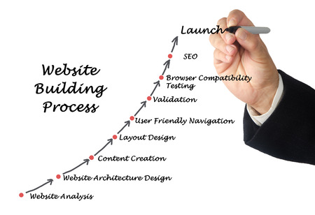 compatibility: Website Building Process Stock Photo