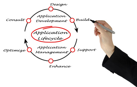 lifecycle: Application Lifecycle Stock Photo