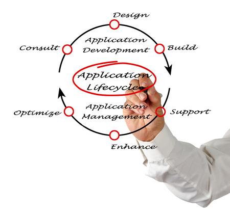 ciclo de vida: Ciclo de vida de aplicaciones