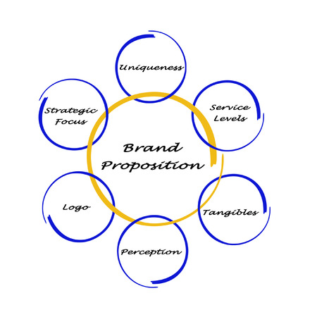 logo marketing: Brand proposition