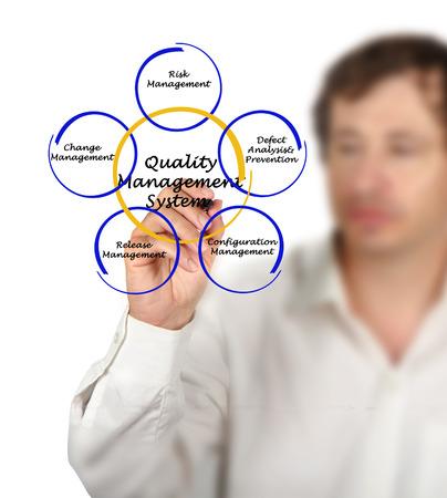 management system: Quality Management System