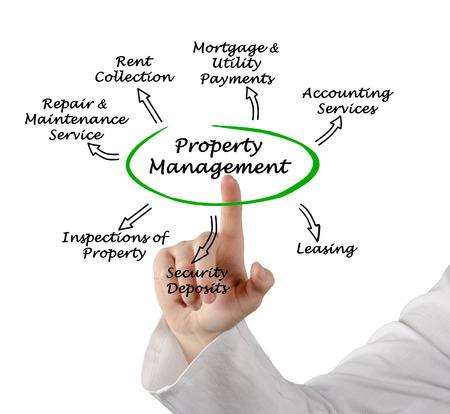財産管理 写真素材