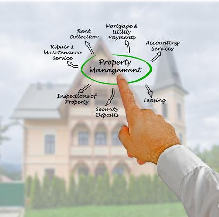 property management: Property Management