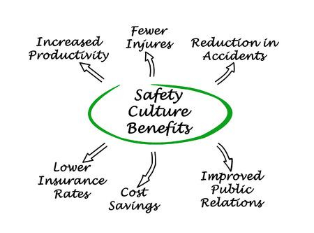 public insurance: Safety Culture Benefits
