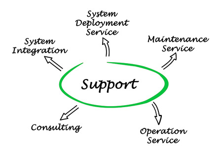 systems operations: support
