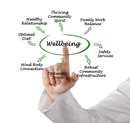 people human mind: Diagram of Wellbeing Stock Photo