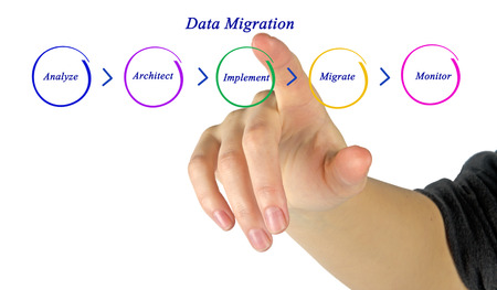 migration: Data Migration