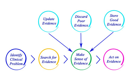 evidence based: Diagram of EBP