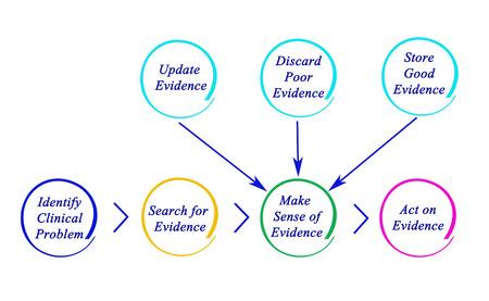 Diagram van EBP
