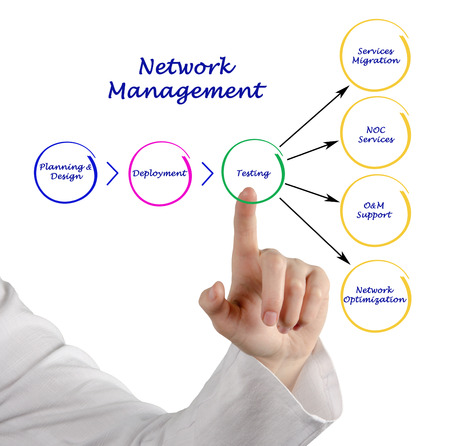 network concept: Network Management Stock Photo