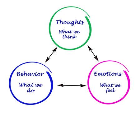認知、感情および行動間の関係 写真素材