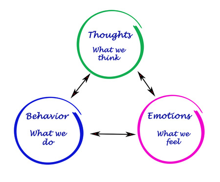 Relationship between cognition, emotions, and behavior