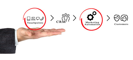 nurturing: Marketing Stock Photo