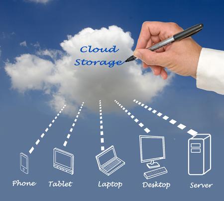 sever: Cloud storage