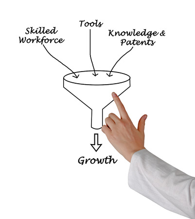 patents: Growth funnel