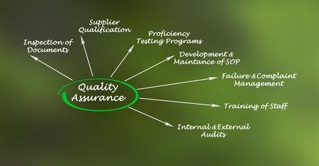 sop: Quality Assurance