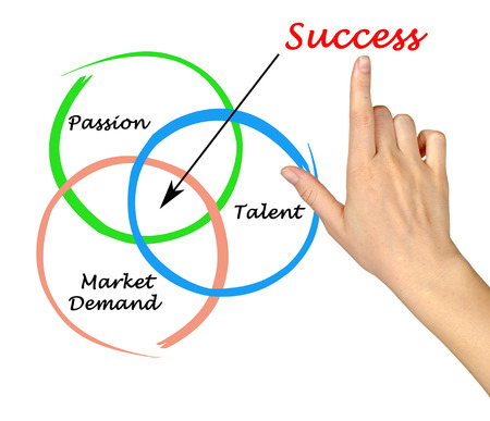 point of demand: Diagram of success