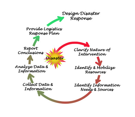 Disaster responce