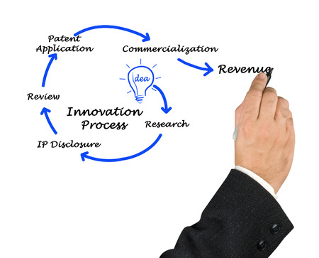 commercialization: Diagram of Innovation Process