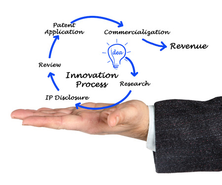 Diagram of Innovation Process photo