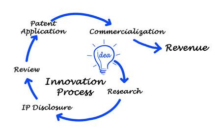 book reviews: Diagram of Innovation Process
