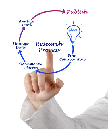 collaborators: Research Process Stock Photo