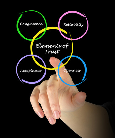 congruence: Elements of Trust