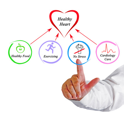 ecg monitoring: Healthy heart