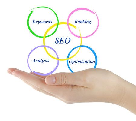 optimisation: SEO diagram