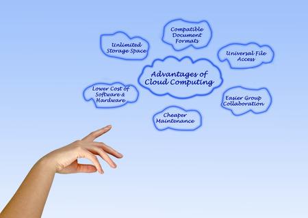 Advantages of Cloud Computing photo