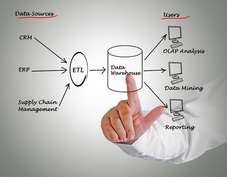 data warehouse: Almac�n de datos