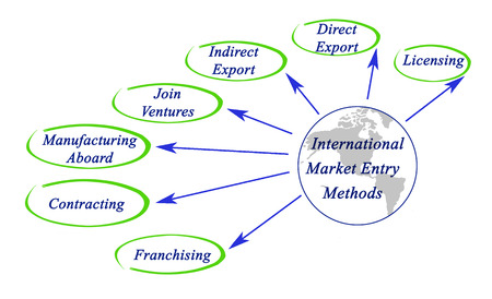 international market entry methods