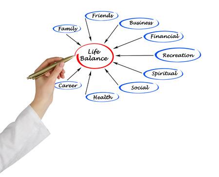 life balance: Life balance