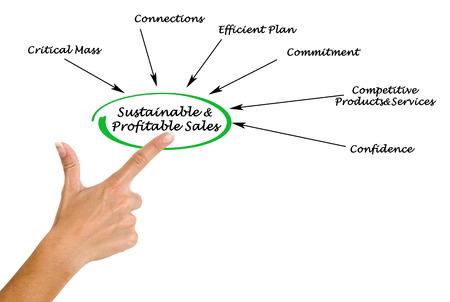 profitable: Sustainable and Profitable Sales Stock Photo