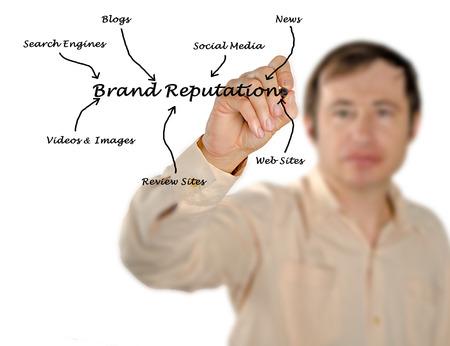 reputation: Brand reputation