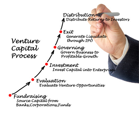 Venture Capital Process photo
