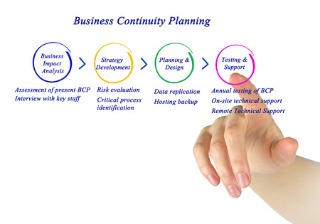 continuity: Business Continuity Planning