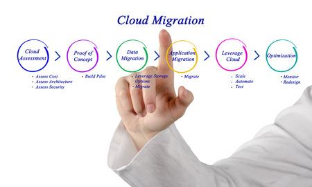 migration: Cloud Migration Stock Photo