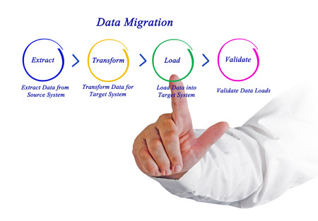 relational: Data Migration