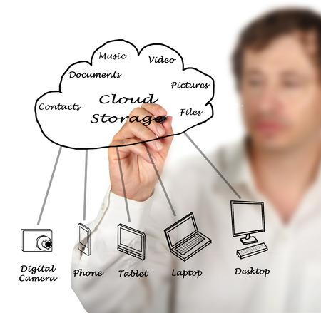 storage: Cloud storage
