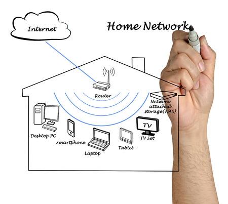 ホーム ネットワーク