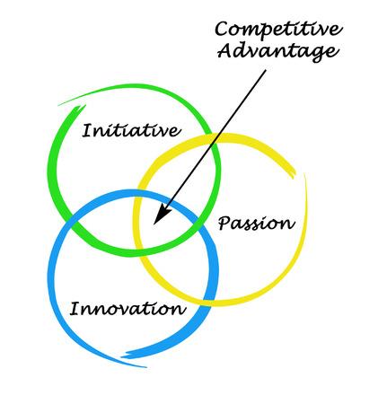 competition: Ventaja Competitiva