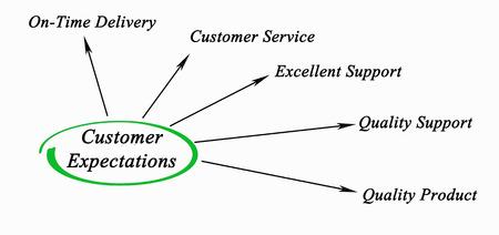 expectations: Customer Expectations Stock Photo