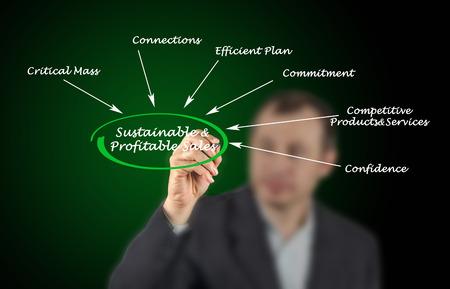 rentable: Ventas sostenible y rentable