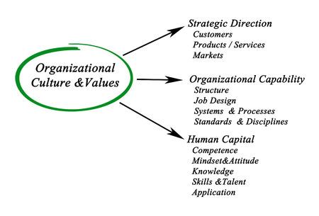 organizational: Organizational Culture&Values Stock Photo