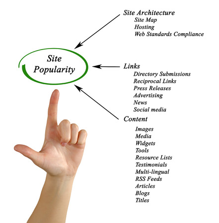 popularity: Site Popularity
