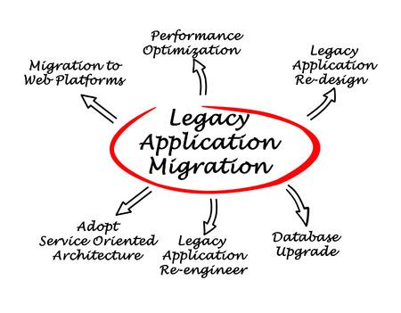 Schéma des migrations héritage application Banque d'images - 38564842