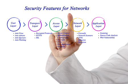 feature: Security Feature for network Stock Photo